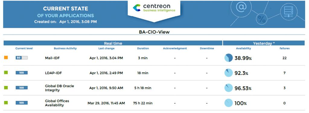 Centreon MBI 3.0