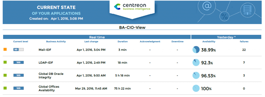 New release of Centreon MBI 3.0: a more agile control of your IT system