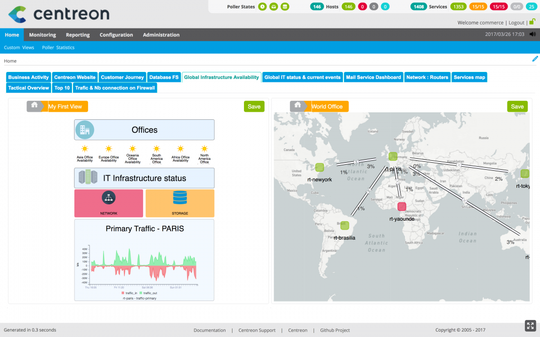 Actionable macro & micro views for better-informed IT Operations Management