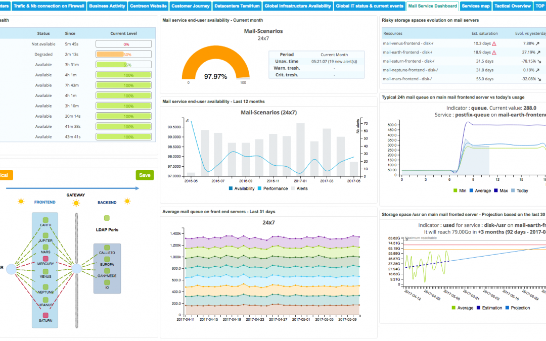 How Centreon EMS can help your ITOM teams to monitor infrastructure & IT services?