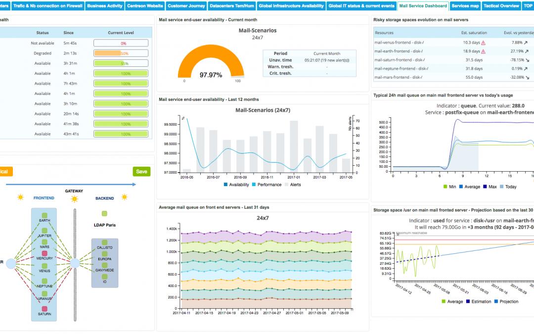 Comment piloter efficacement vos infrastructures & services IT grâce aux widgets Centreon EMS ?