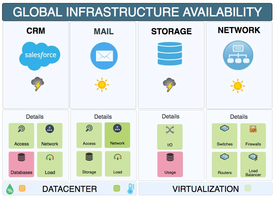 Facilitez l'accès à l'état de vos infrastructures et services IT aux équipes d'exploitation et métier avec Centreon MAP