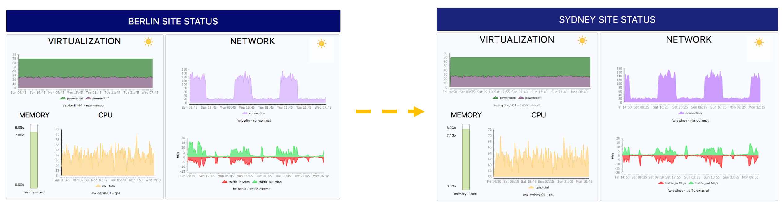 IT monitoring, Centreon MAP, dashboard