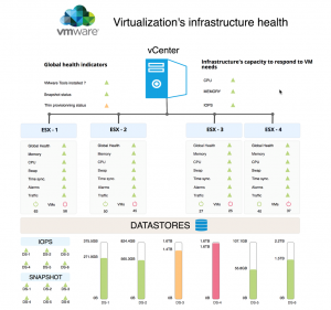 monitoring, Centreon, VMware, Centreon MBI