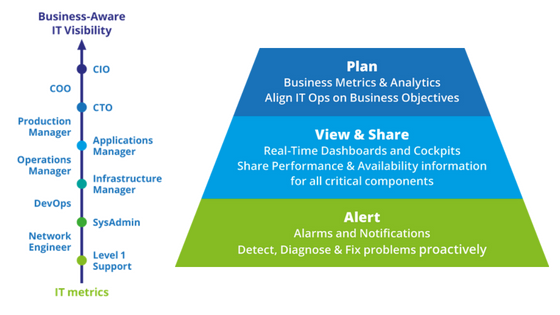 Centreon, IT monitoring, business-aware visibility
