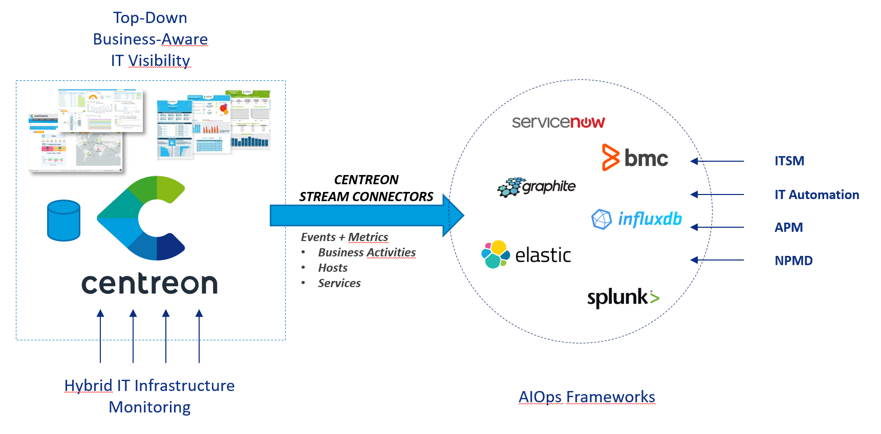 Centreon, supervision informatique, IT monitoring, Stream connector