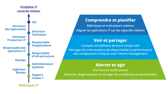 Centreon, supervision informatique, Centreon EMS