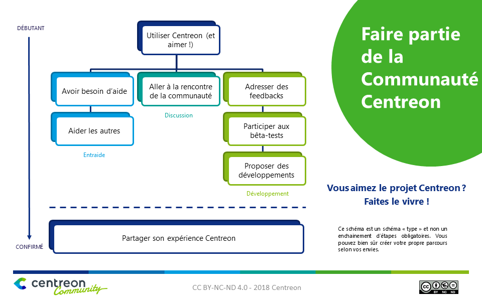 Centreon, supervision open source, communauté, supervision informatique