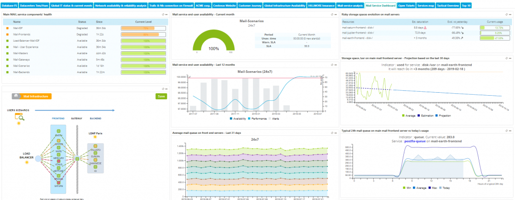 Centreon, open source monitoring