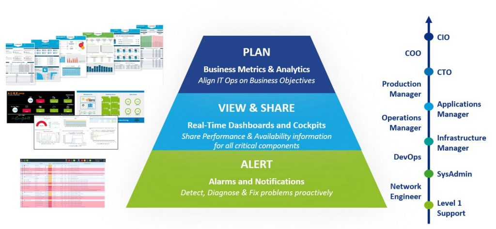 IT monitoring, business-aware monitoring, alert, view and share