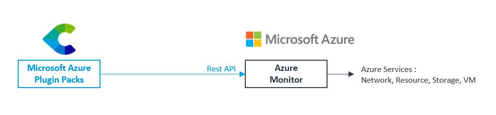 Azure Monitor API