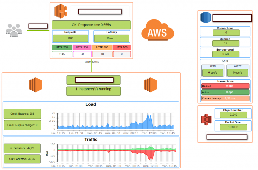 Monitoring AWS with Centreon