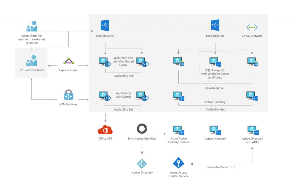 Microsoft Azure: Hybrid Sharepoint Farm example
