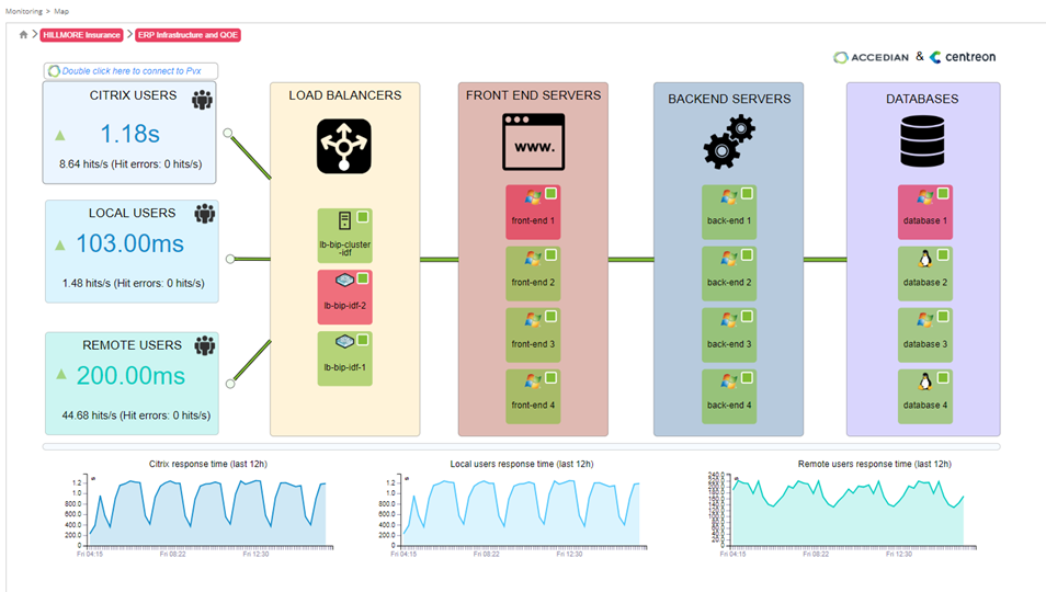 Finally: Much Needed ITOps Visibility into End User Experience