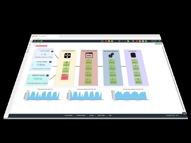 graphique supervision cloud