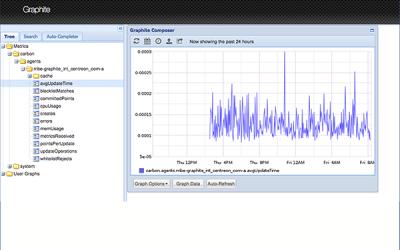 Exporter des données vers Graphite, étape par étape