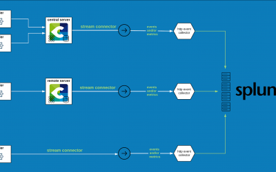 Interfacing Centreon with Splunk: how to get the best of both worlds in real time!