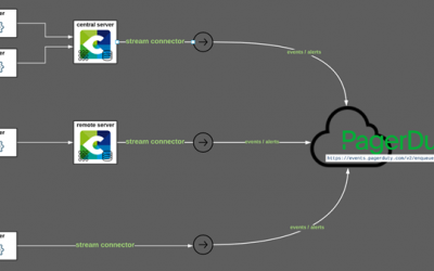 Connecting Centreon to PagerDuty: the best way for your teams to benefit from PagerDuty