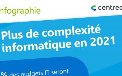 Plus de complexité informatique en 2021