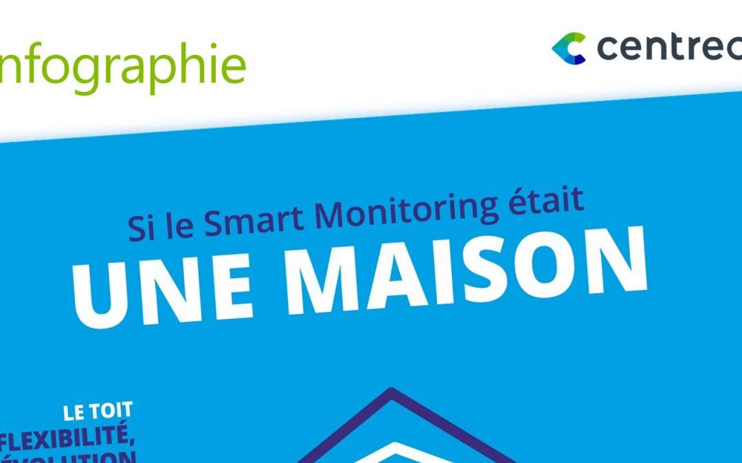 Si le Smart Monitoring était une maison