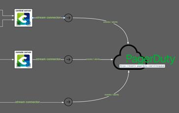 Connecter Centreon à PagerDuty : la meilleure façon de tirer parti de PagerDuty pour vos équipes
