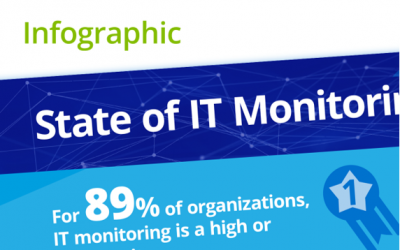 State of IT monitoring