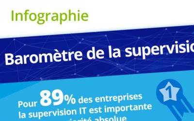 Baromètre de la supervision IT