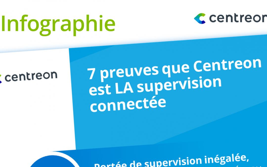 7 preuves que Centreon est LA supervision connectée