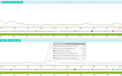 Analyser précisément le temps de réponse de vos sites web avec Curl et Centreon