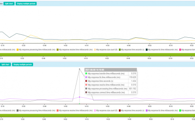 Analyze the response time of your websites with precision with Curl and Centreon